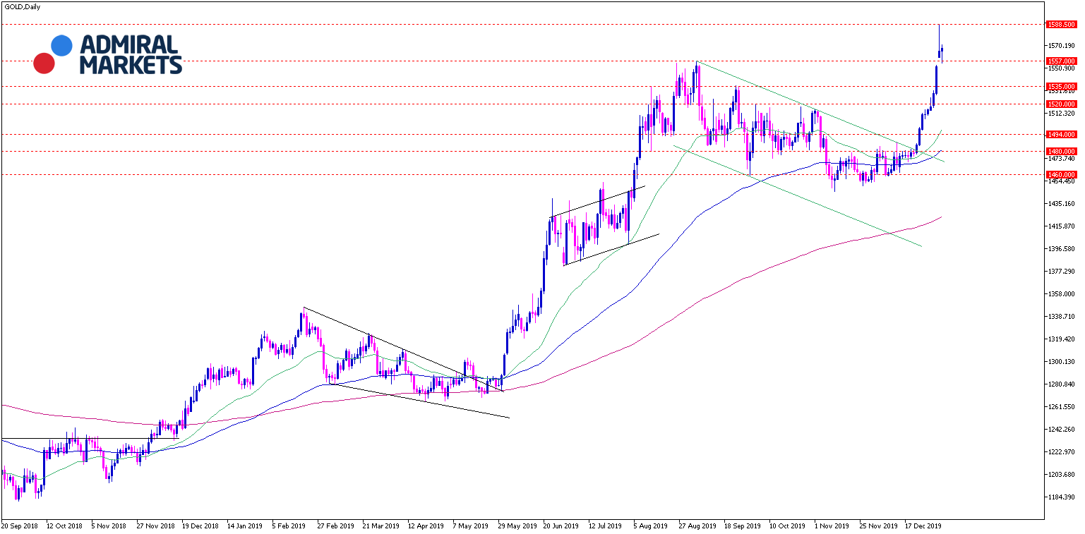 Gold Analyse Tages-Chartansicht 07.01.2020