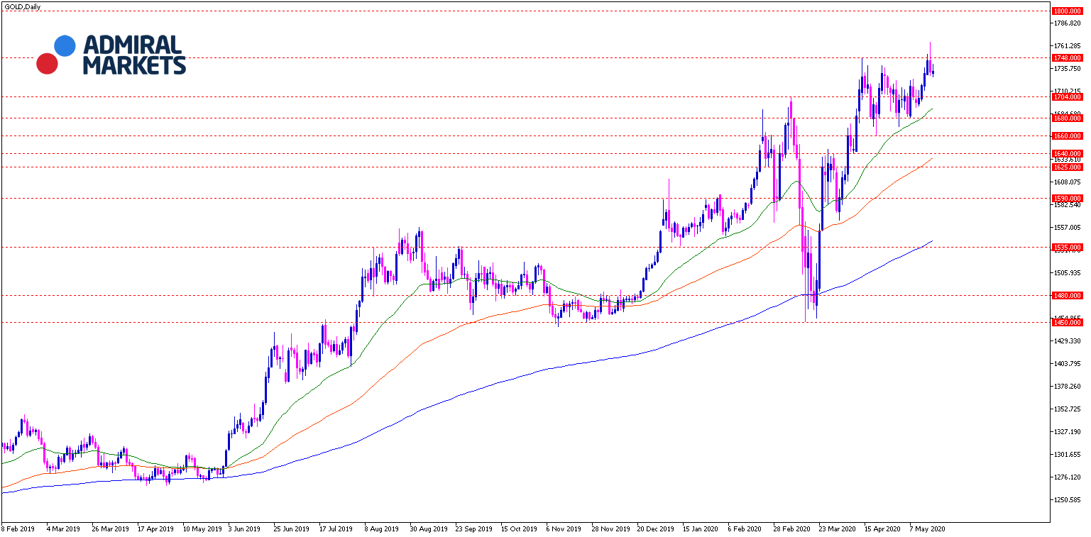 Gold Analyse Tagesansicht 19.05.2020 - Chartanalyse
