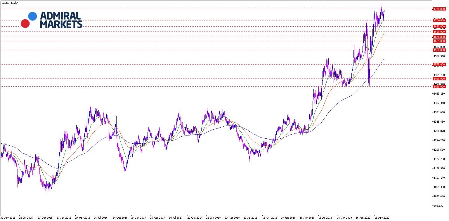 Gold: aktuelle Prognose & Chartanalyse 02.06.2020