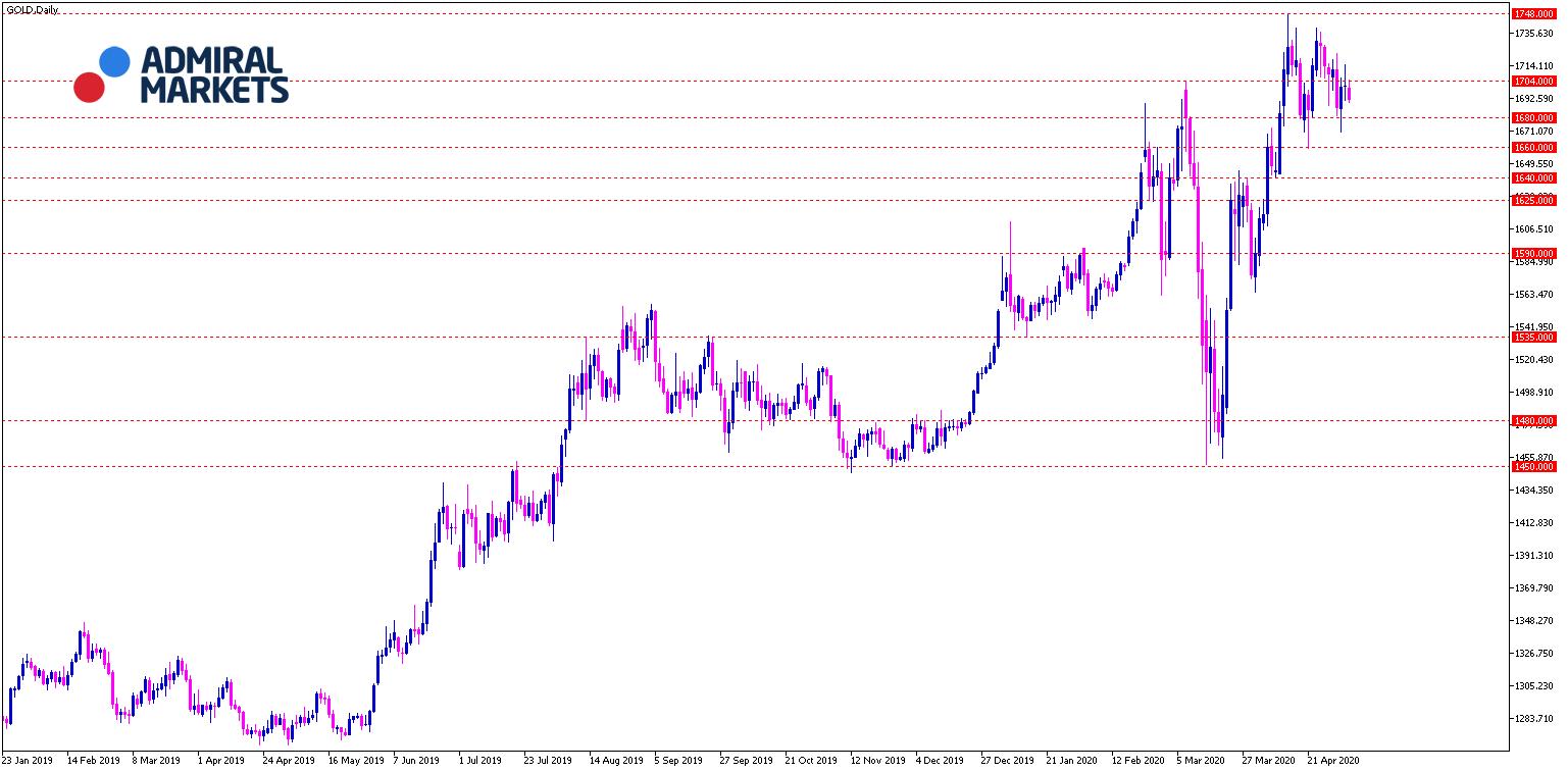 Gold Chartanalyse 05.05.2020 Tagesansicht