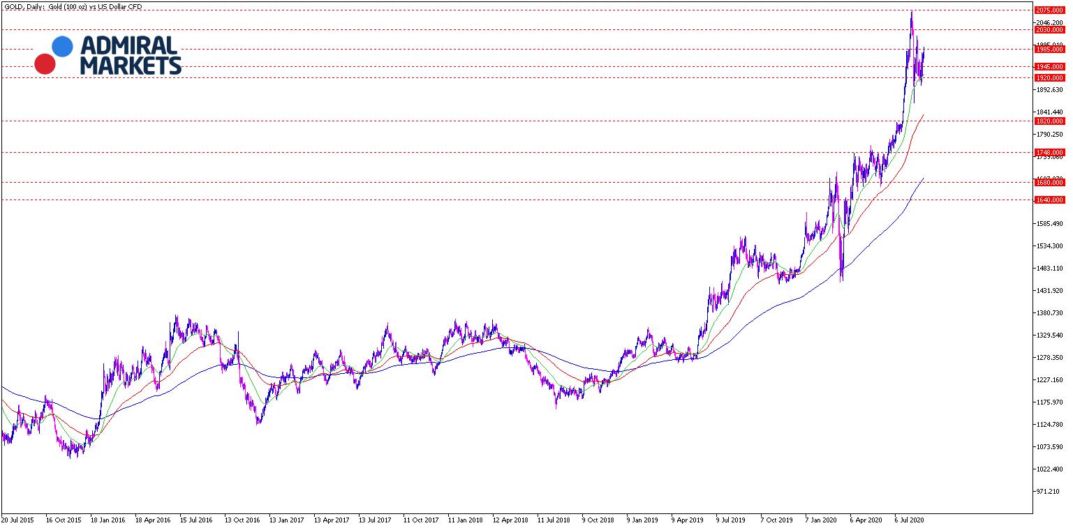 Gold Chartanalyse 01.09.2020 Tagesansicht - Prognose und Setups