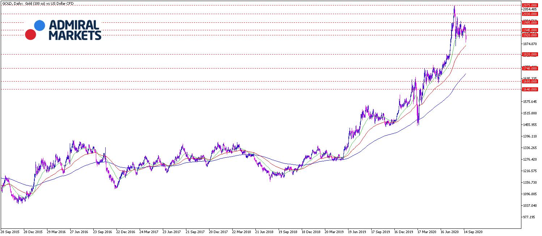 Gold Analyse Tageschart 22.09.20 - Prognose, Setups, Chartanalyse