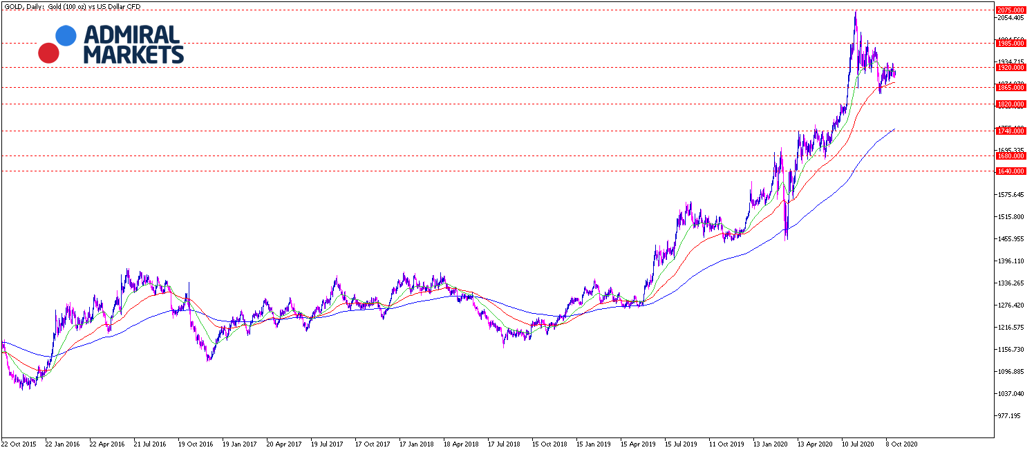 Gold Analyse 27.10.2020 Tagesansicht - Prognose, Trading und Setups