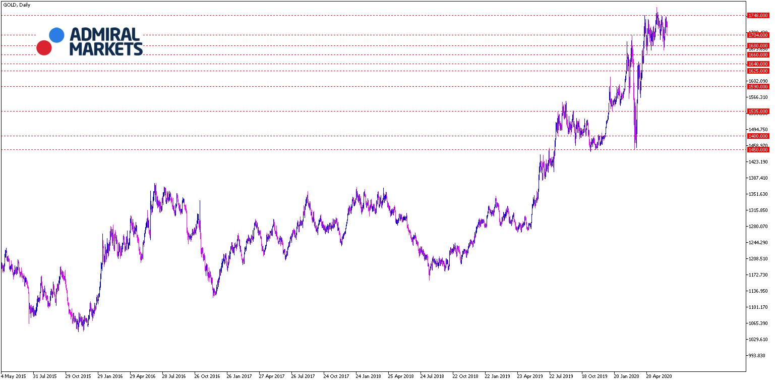 Gold Tagesansicht - aktuelle Chartanalyse 16.06.2020