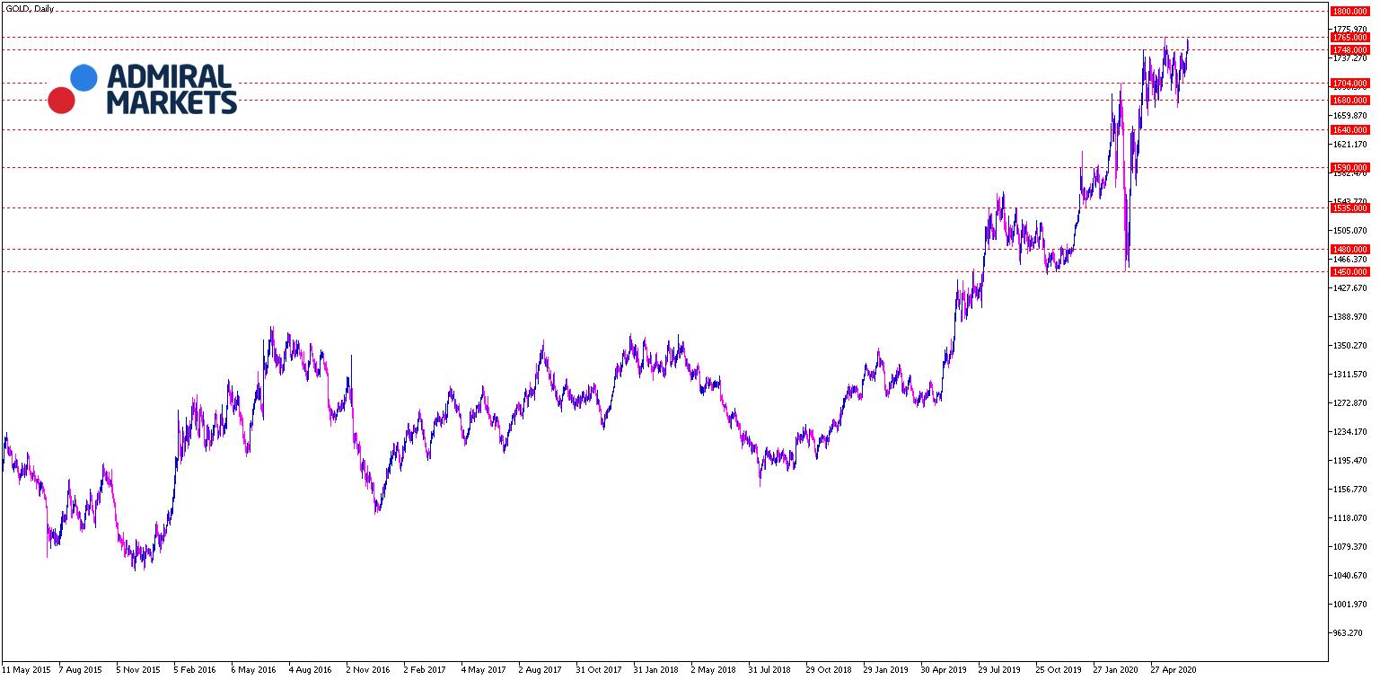 Gold Chartanalyse 23.06.2020 - Tagesansicht