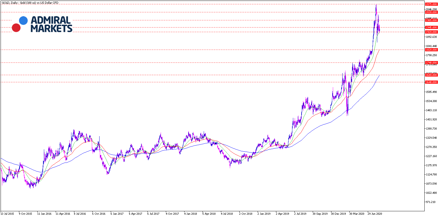 Gold Chartanalyse 25.08.2020 Tages-Ansicht