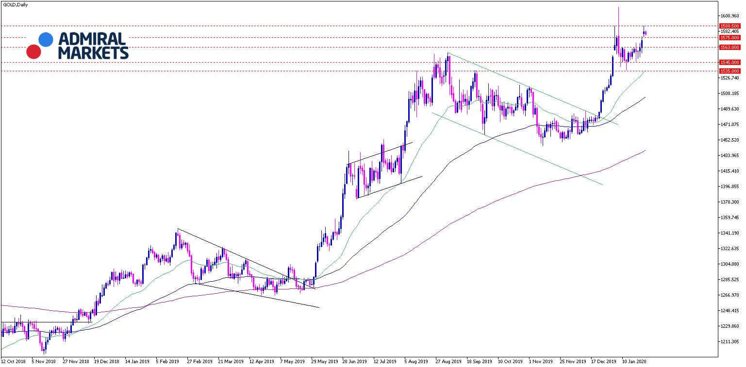 Gold Chartanalyse 28.01.2020 - Tagesansicht