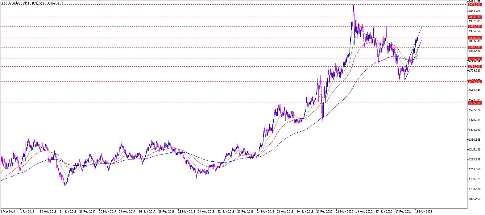 Gold Chartanalyse daily am 01.06.21 - Gold Prognose
