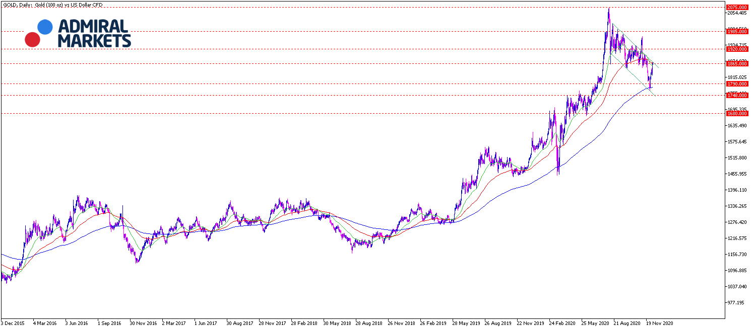 Gold Chartanalyse daily am 08.12.20