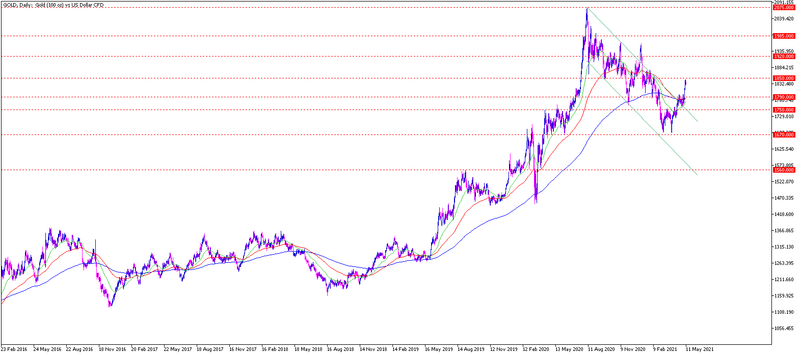 Gold Chartanalyse daily am 11.05.2021 - Daytrading