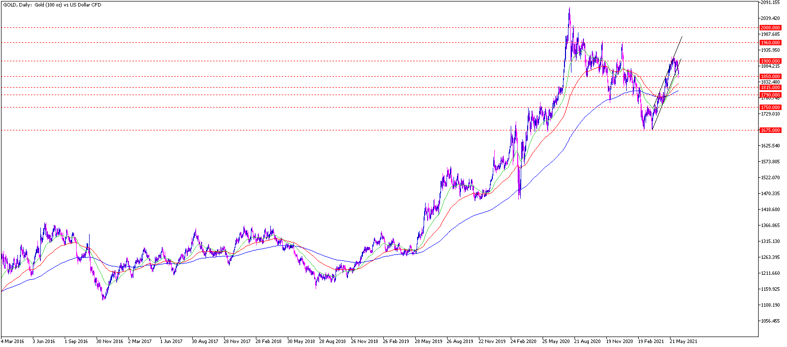 Gold daily Chartanalyse 15.06.21 - Gold Aktuell