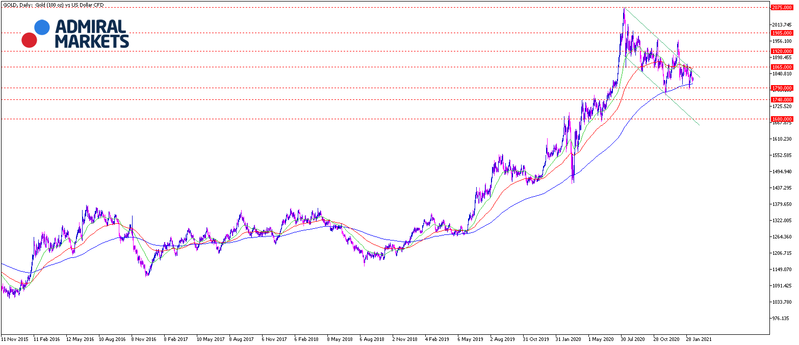 Gold Chartanalyse daily am 16.02.2021 - Gold Daytrading