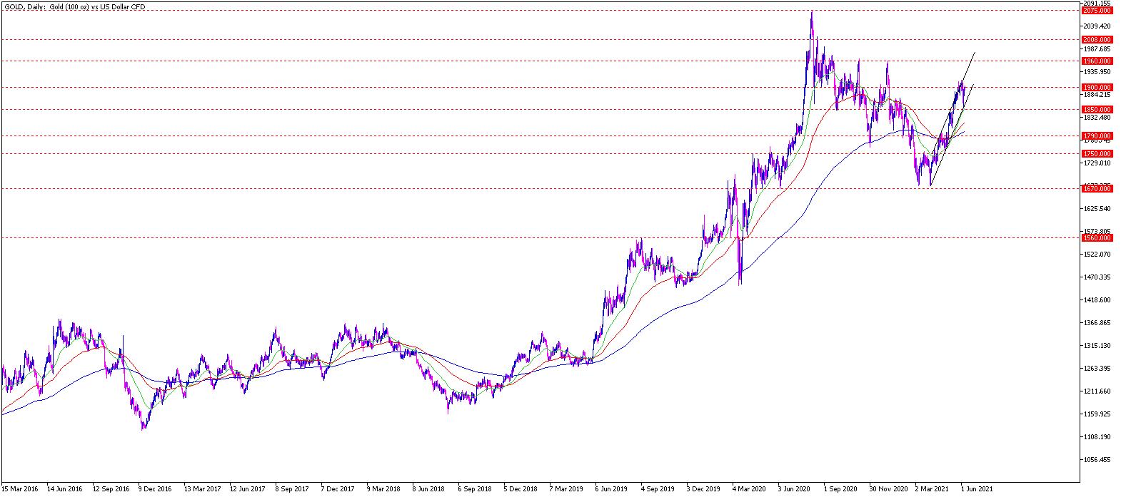 Gold Chartanalyse daily am 08.06.2021 - Gold Prognose