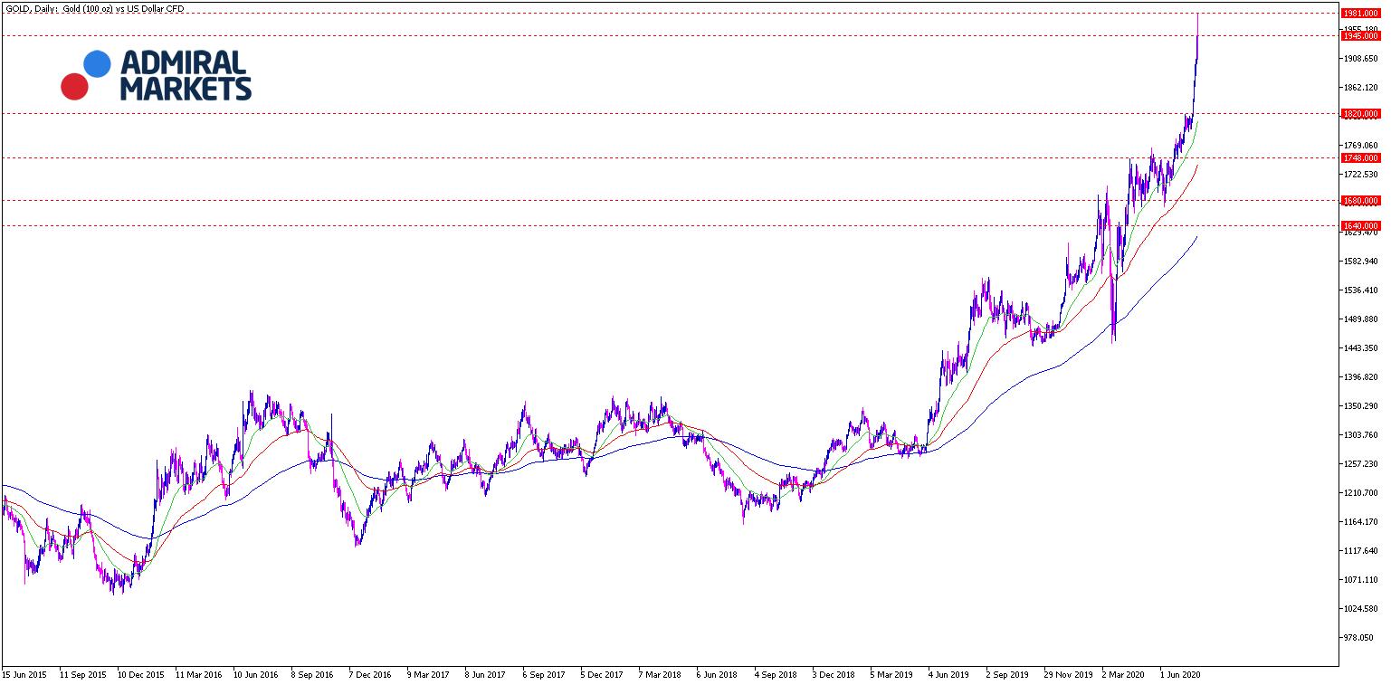 Gold Chartanalyse 28.07.2020 Tageschart