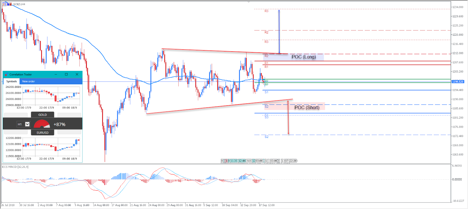 Trade CFDs On Gold