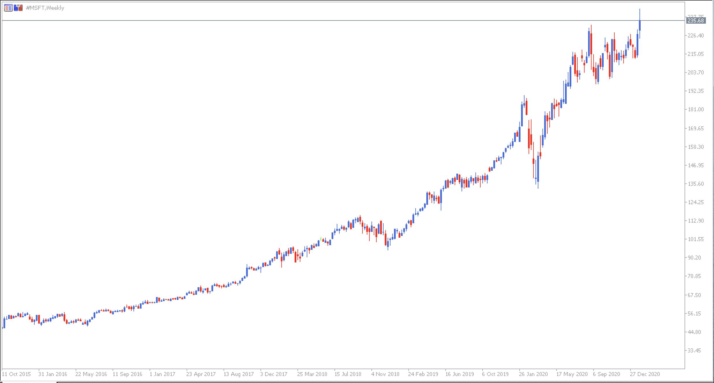 Gráfico Microsoft a longo prazo