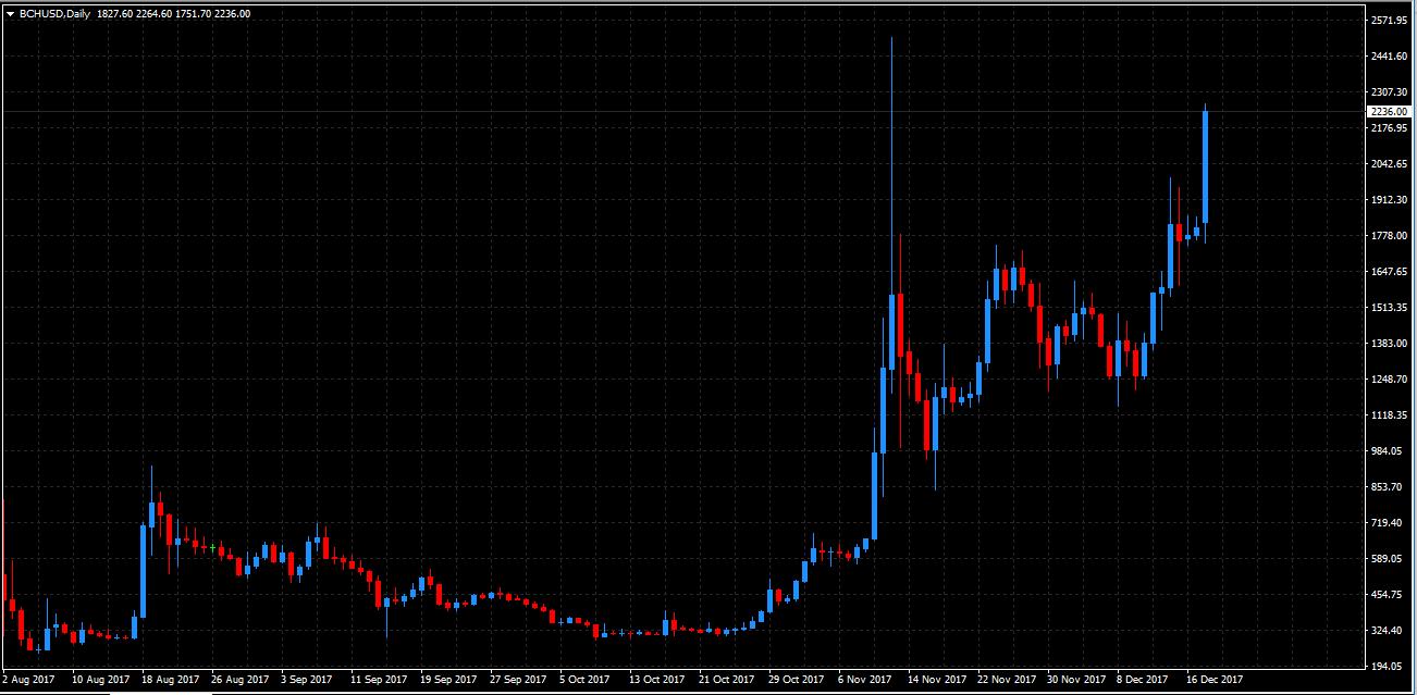 trader BCH USD