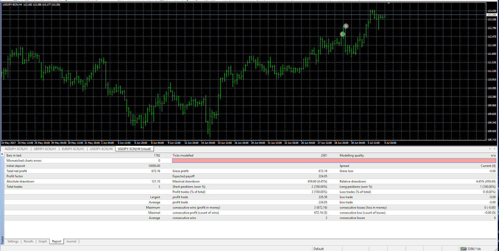 Gratis demo forex - Forex simulator software