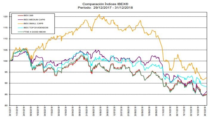 iBEX Comparación de dividendos