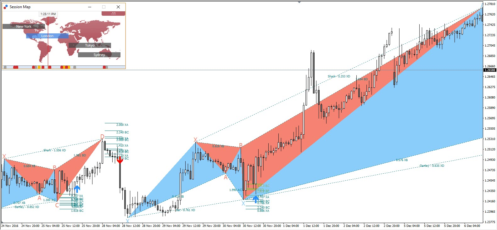 Harmonic Patterns Forex Constraints