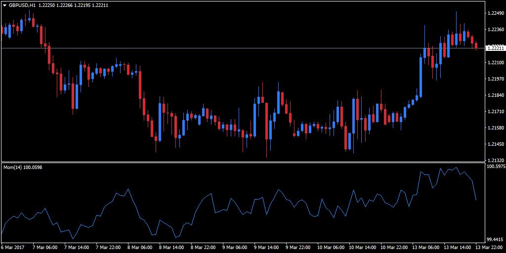 Forex momentum indicator MT4