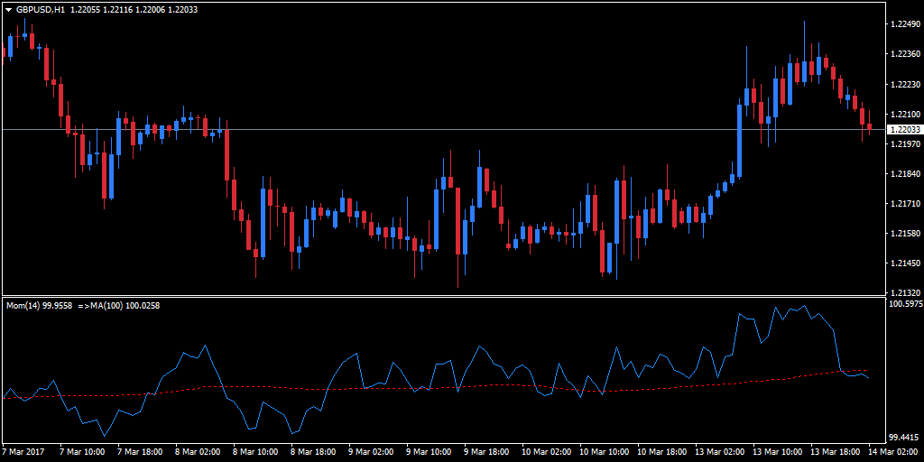 Moving average momentum indicator