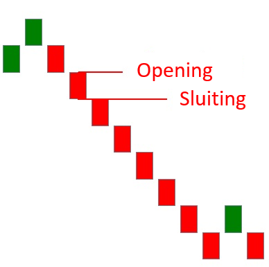 Hoe werkt een Renko chart bearish plaatje