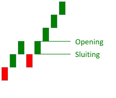 Hoe ziet een Renko grafiek er uit bullish plaatje