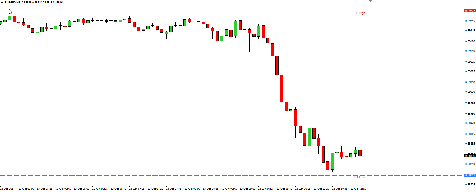 Hoog Laag Indicator MT4