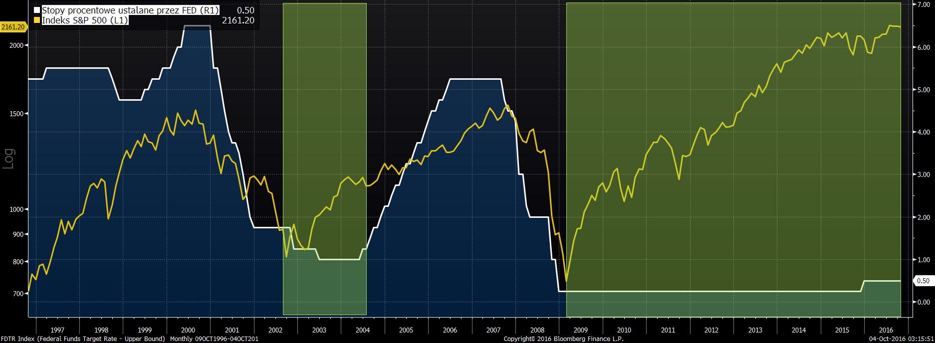 Stopy procentowe ustalane przez Rezerwę Federalną na tle indeksu S&P 500