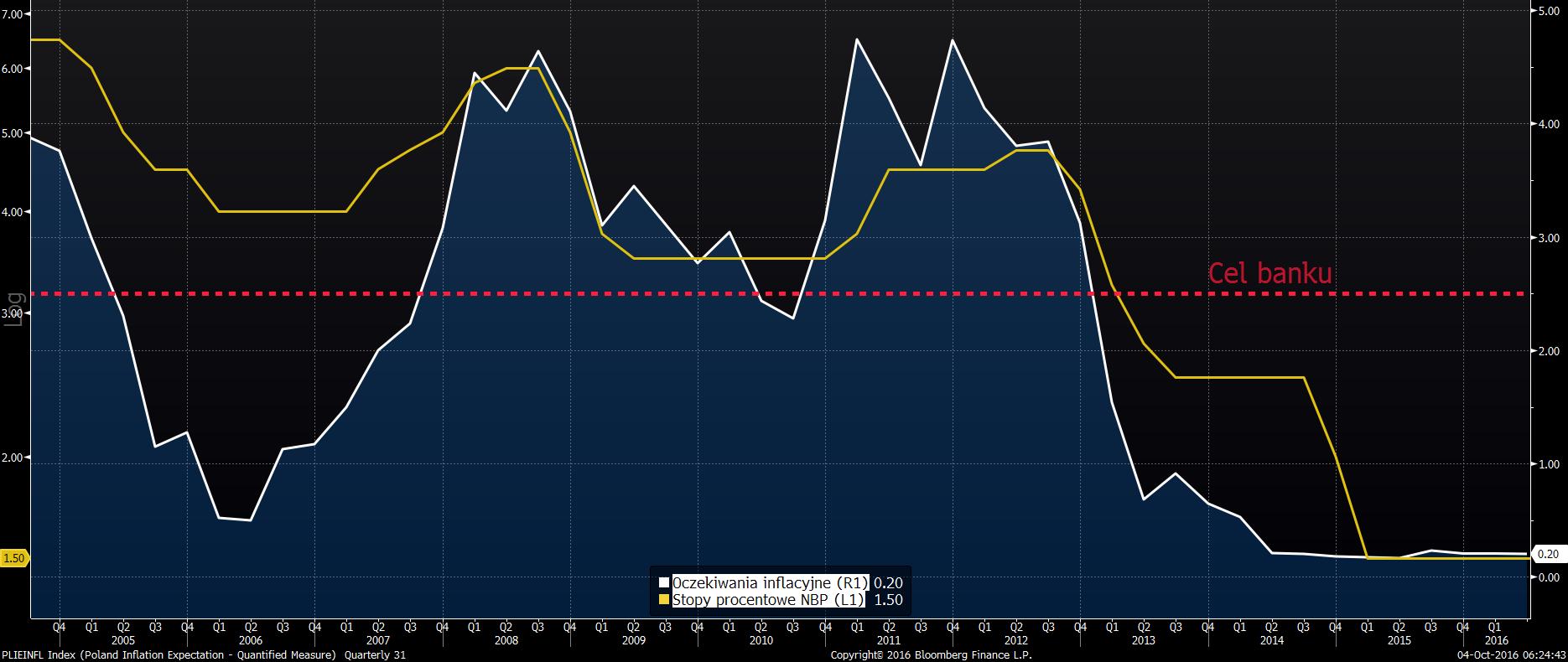 Oczekiwania inflacyjne na tle stóp procentowych w Polsce