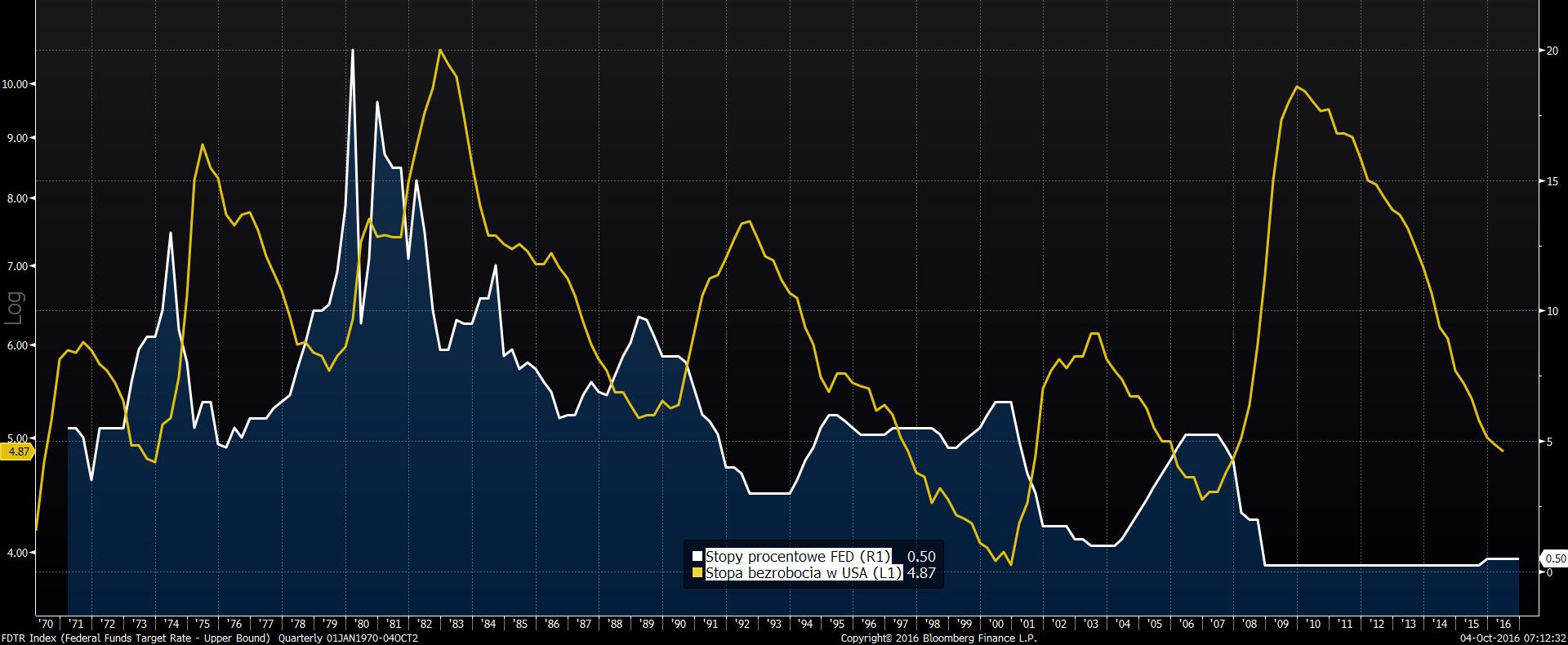 Stopy procentowe FED na tle stopy bezrobocia USA