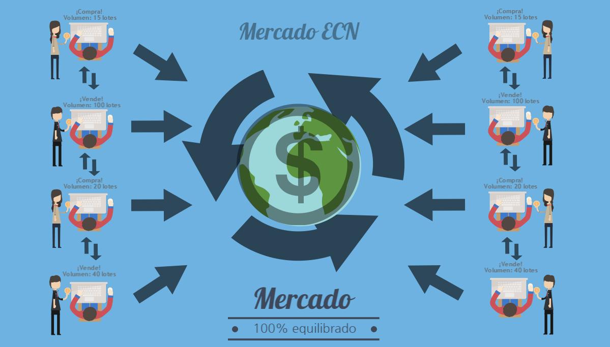 Mercado ECN