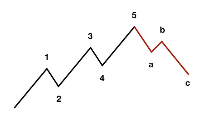 teoria Elliott Wave în practica opțiunilor binare)