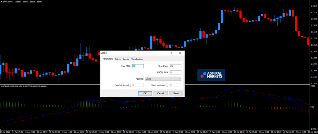 Indicator Forex en Forex momentum - MACD indicator