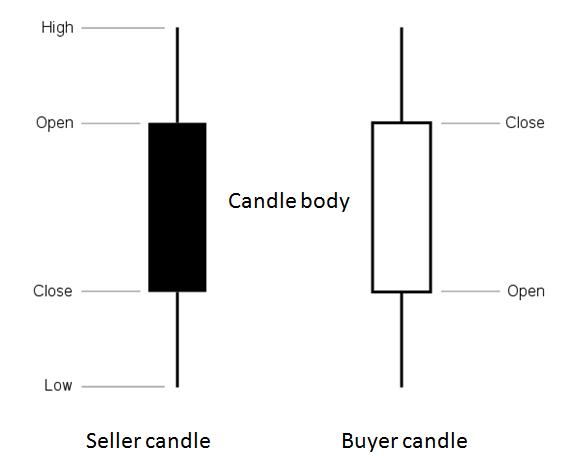 8 secrete despre acțiunea prețului pe care orice trader ar trebui să le cunoască