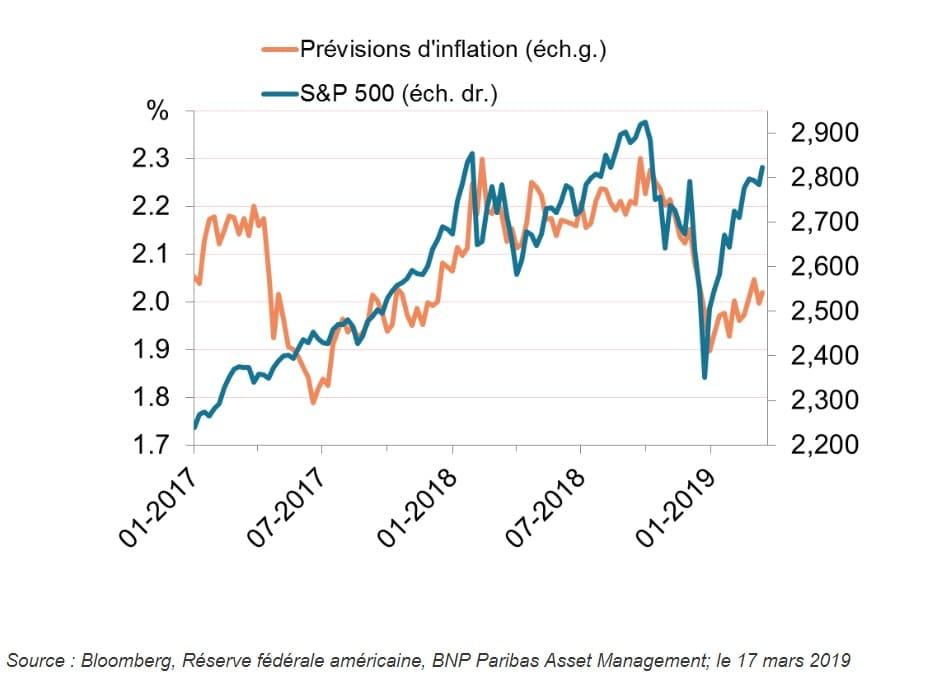 sp500 et inflation