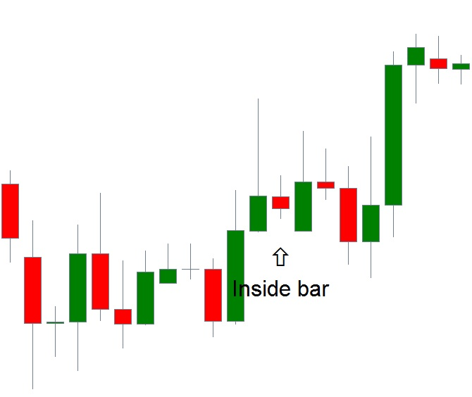 gráfico de acciones de precio