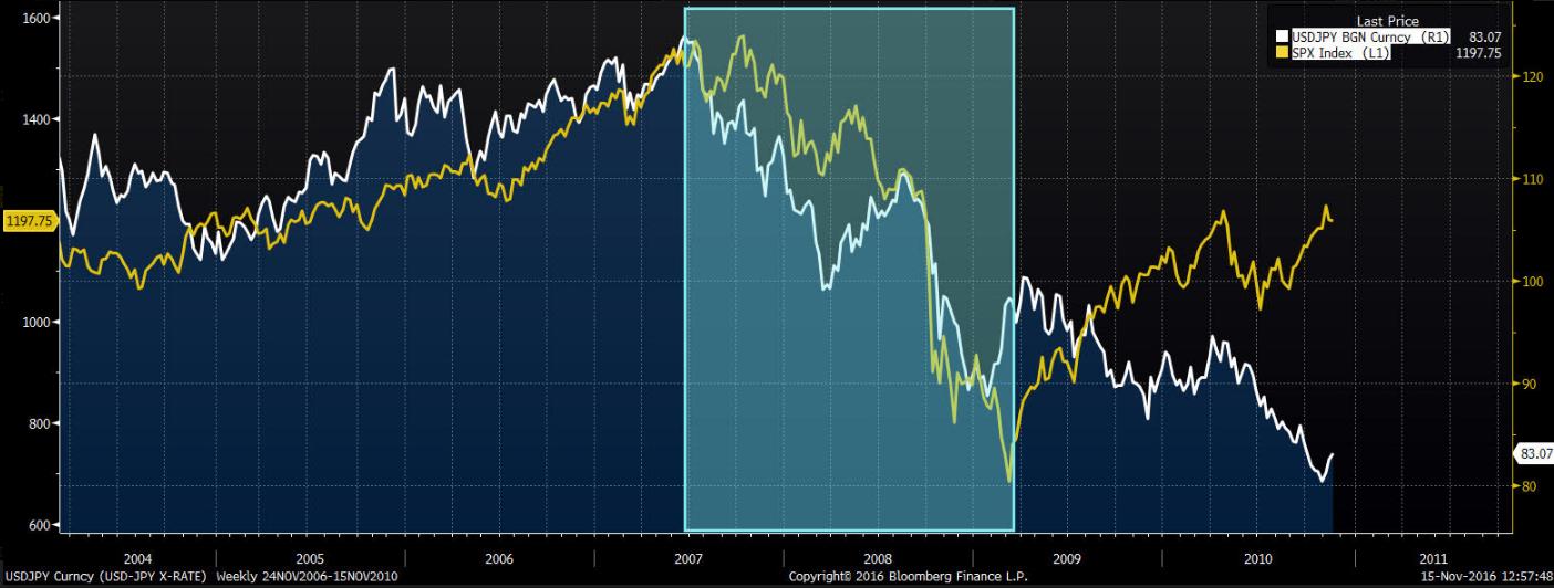 Para walutowa USD/JPY na tle indeksu SP500