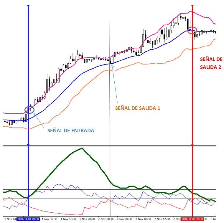 Ejemplo de estrategia de trading de Canal de Keltner