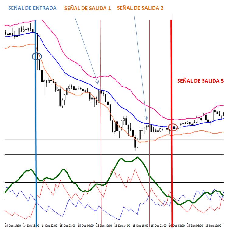 Estrategia de trading de Canal de Keltner