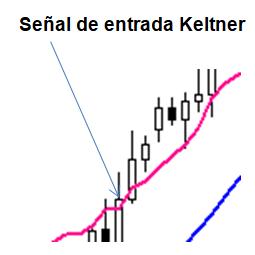 Señal de entrada de Keltner