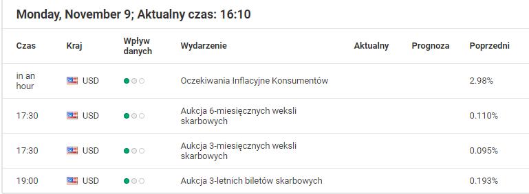 Kalendarz Inwestora Admiral Markets