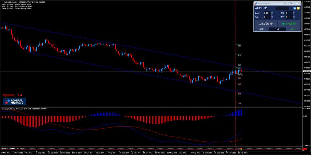 Lange Termijn Strategie Forex Trading