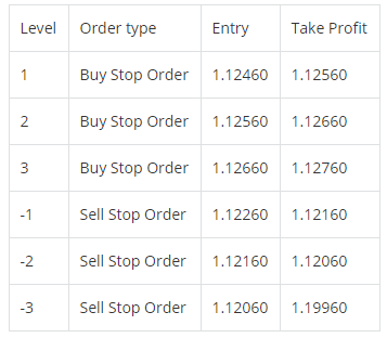 6 Ebenen für die Platzierung Ihrer Orders - Grid