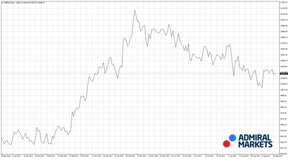 Gráfico diario lineal en el Ibex 35