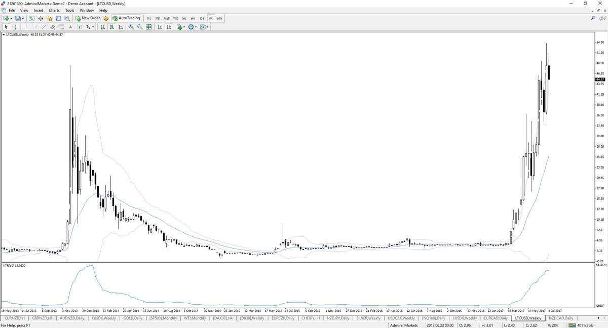 Litecoin verwachting volatiliteit