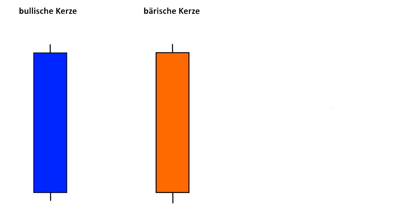 Wie Sie Candlestick Charts für Ihr Trading nutzen