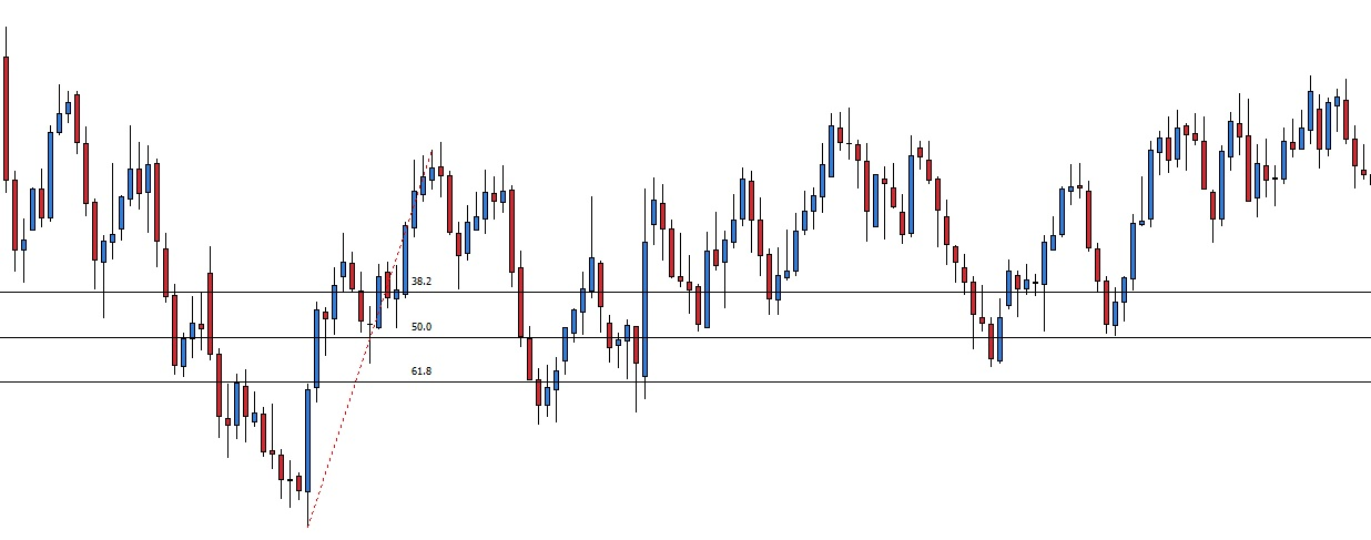 Fineco forex stop loss