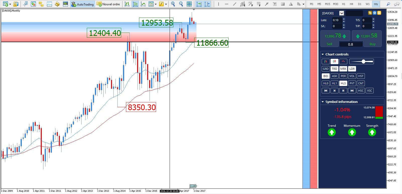 DAX30 análisis gráfico mensual